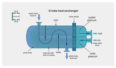 https://hcpetroleum.hk/imgs/products/heat_exchange_HC_Petroleum_Equipment_11.jpg