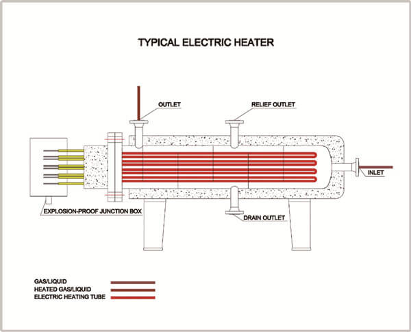 https://hcpetroleum.hk/imgs/products/surface_electric_heater_HC_Petroleum_Equipment_5.jpg
