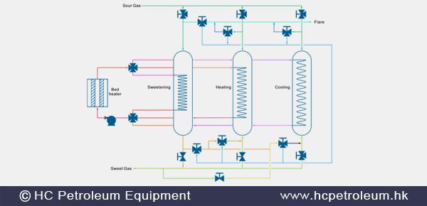 Gas_Processing_Facilities_HC_Petroleum_Equipment.png