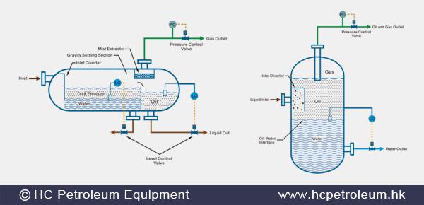 Separation_Process_HC_Petroleum_Equipment.png