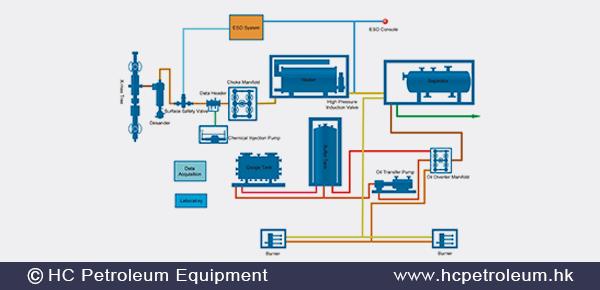 Well_Testing_HC_Petroleum_Equipment.png