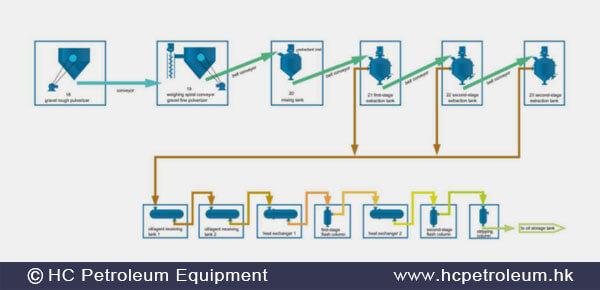 oil_sands_HC_Petroleum_Equipment.jpg